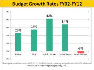 Tulsa Transit Funding graph