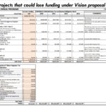projects-that-could-lose-funding